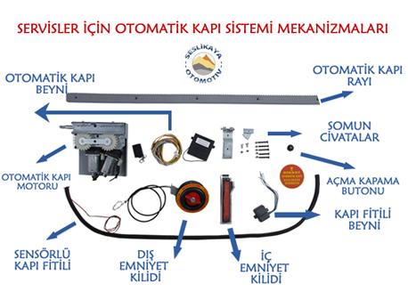 Otomatik Kapı Mekanizmaları